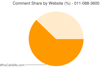 Comment Share 011-088-3600